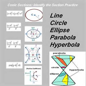 conic sections identify the conic section practice by