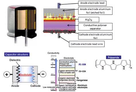 why use aluminum polymer capacitors wurth electronics midcom
