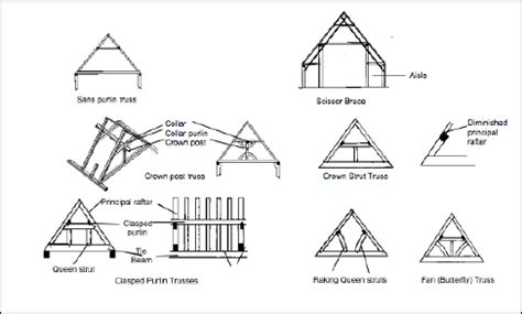 Ceiling Structure Types by Domestic Roof Construction