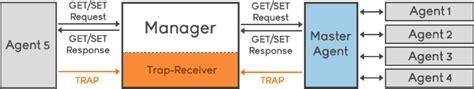 snmp trap snmp traps explained noction