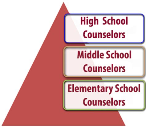 middle school counselor resources counseling to support s students