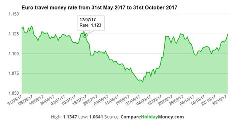 currency converter july 2017 pound to euro exchange rate recovers after turbulent