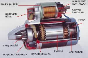 pratik mars motoru bilgileri sik rastlanilan mars motoru