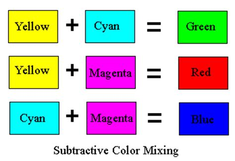 what 2 colors make blue physics of color