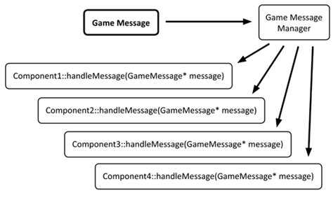 visitor pattern switch case two game messaging systems using observer and visitor