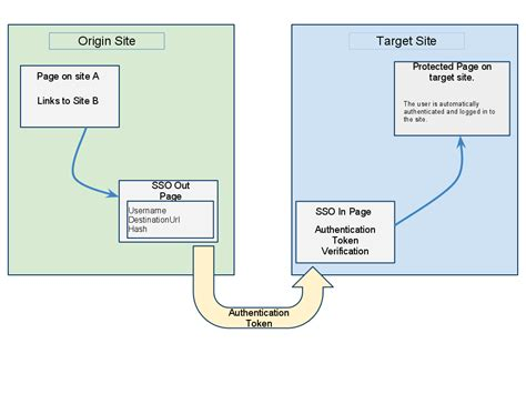 single sign on diagram custom single sign on between websites viaro bits