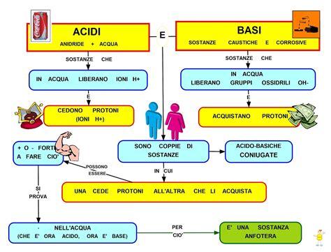 alimenti con ph basico mappa concettuale acidi e basi scuolissima