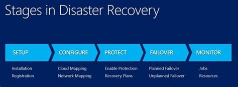 Protect Your It Infrastructure With This Server Disaster Recovery Plan Template Invenio It Cloud Disaster Recovery Plan Template