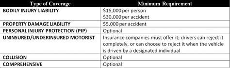 Marietta, GA   Cheap Car Insurance   Insurance Panda