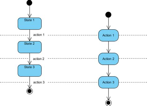 difference between flowchart and activity diagram flowchart vs activity diagram create a flowchart