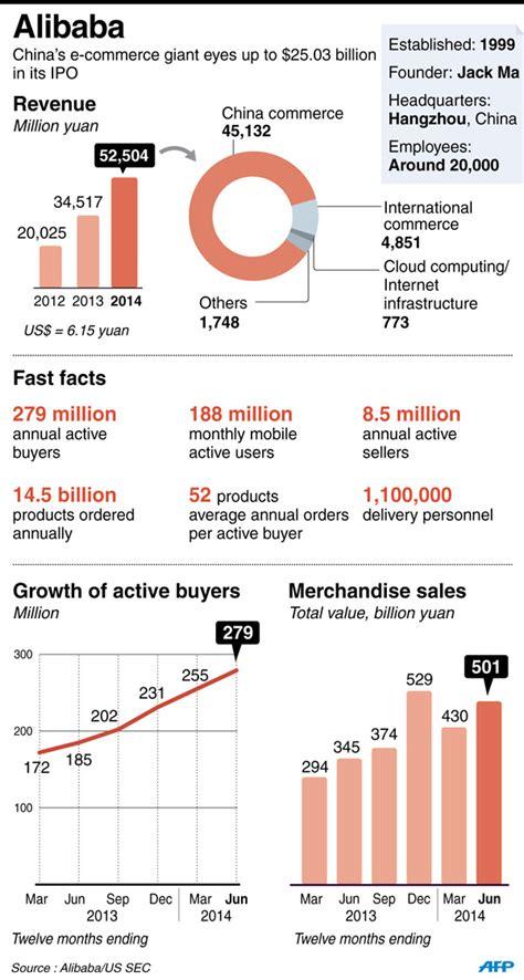 alibaba ipo price demand pushes up alibaba ipo price rangebusiness china