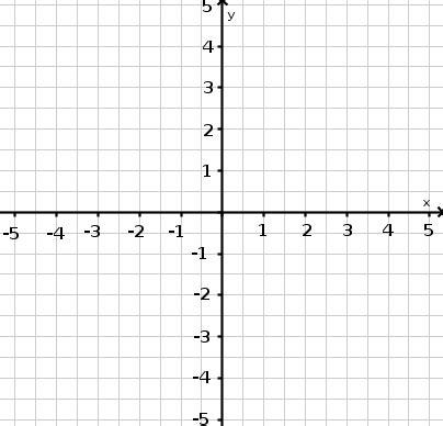 Vorlage Word Millimeterpapier Wie Du Lineare Zuordnungen Funktionen Als Graph Darstellst