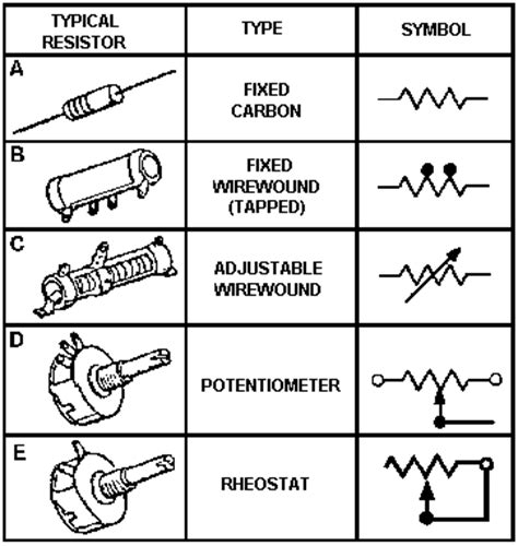 carbon resistor schematic symbol navy electricity and electronics series neets module 1 1 pp51 60 rf cafe