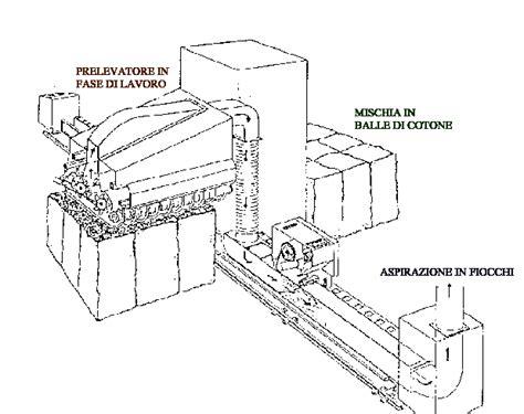 assorbenti interni come si mettono processo produttivo filatura tessitura maglieria il