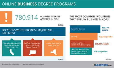 Small Mba Programs by Business Degree Programs Business Degrees