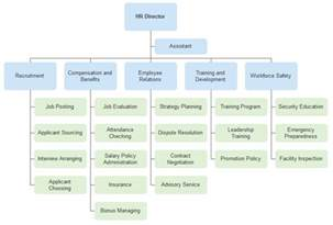 employee organizational chart template h r department organizational chart introduction and