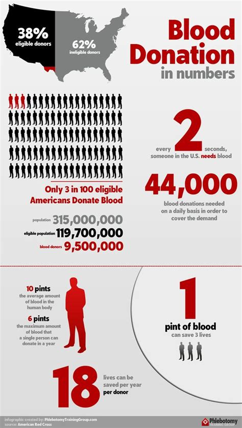Dors Donating Blood Help Detox by Blood Donations Help Save Lives Infographic Blood