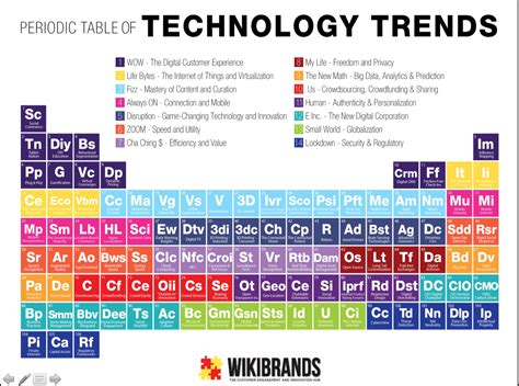 Periodic Table With Trends by Fourteen 769 Periodic Table Trends Wsource
