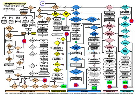 If Green Card Is Process Can You Do Mba by Immigration Flow Chart A Roadmap To Green Card