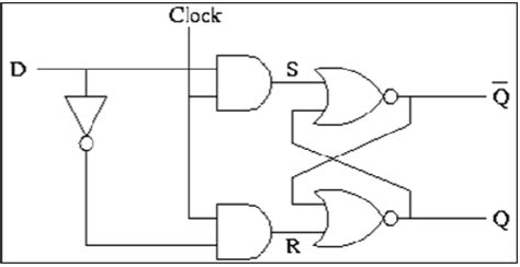 tutorialspoint logic gates vlsi design sequential mos logic circuits