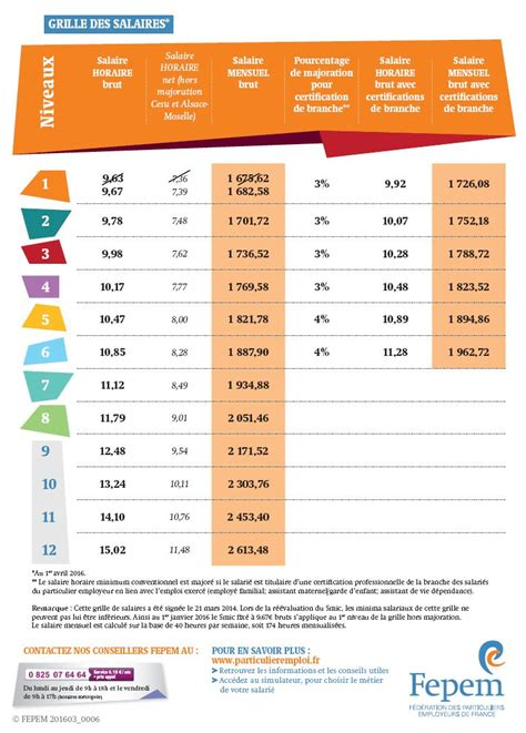 grille de salaire atmd 2016 grille des salaire fepem 2016 newhairstylesformen2014 com