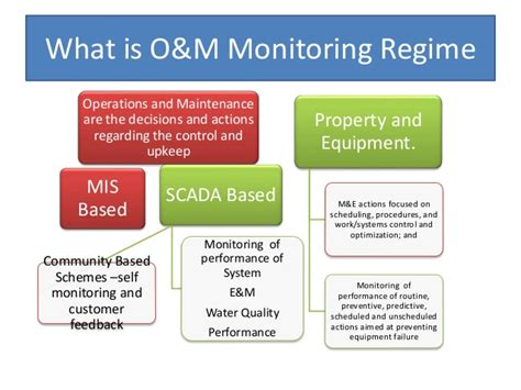Operation And Maintenance proposed model of operation maintenance m e of saaf