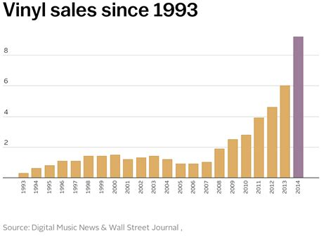 Sale Records Vinyl Record Sales In 2014 Were The Highest They Ve Been Since 1993 Vox