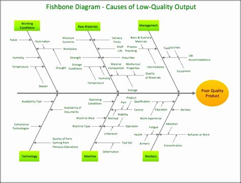 visio fishbone 5 blank ishikawa diagram template sletemplatess
