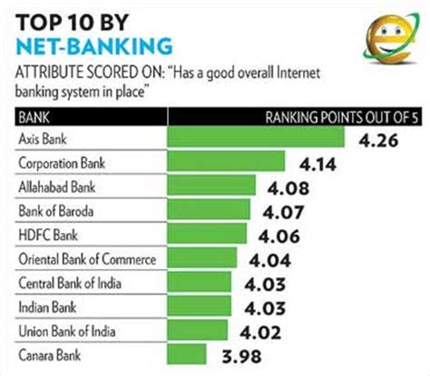 bank of india net banking corporate india s most customer friendly banks rediff business