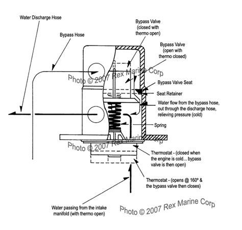 how a thermostat works diagram cutaway view diagram of water flow through rex marine