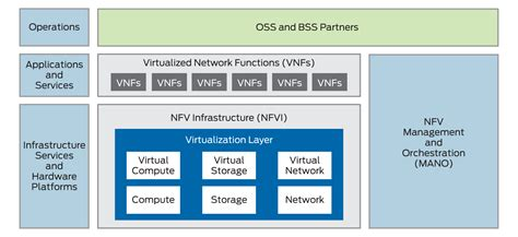 network functions virtualization juniper networks