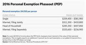 Irs Gov Tax Tables 2015 Income Limits Before Tax Deductions Start Phasing Out