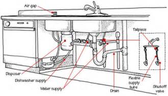 Parts Of A Kitchen Faucet Diagram installing a kitchen sink drain builders net