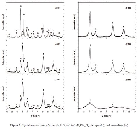 xrd pattern of monoclinic zro2 effect of the addition of phosphotungstic acid on the
