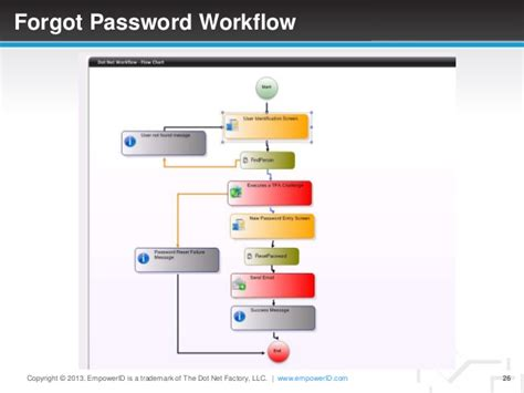 dot net workflow sso manager