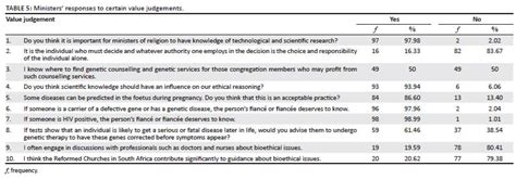 yes or no survey template dealing with bioethical dilemmas a survey and analysis of