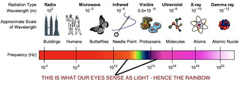 which light has the highest content what color has the highest energy 28 images lighting