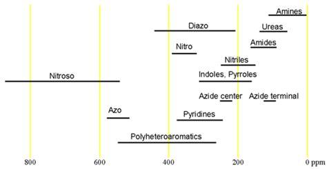 c nmr chart related keywords c nmr chart