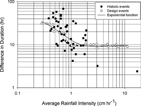 design rainfall event increasing stormwater outfall duration magnitude and