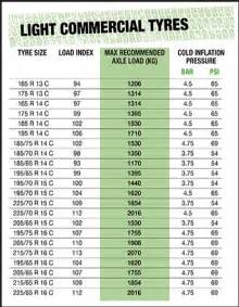 Car Tyre Air Pressure Chart Pro Griptyres Requirements