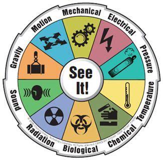 Sistem Pengendalian Manajemen Ed 3 hazard identification focus color and other wheels