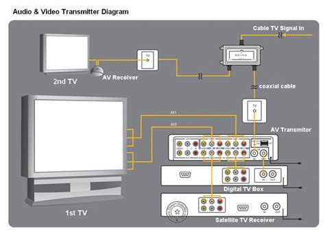 connect  philips home theater   samsung led
