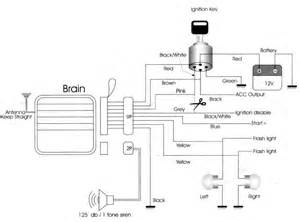 anatomy of cyclone alarm