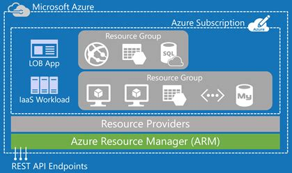 azure automation using the arm model an in depth guide to automation with azure resource manager books an introduction to the azure resource manager arm rick