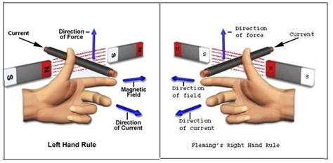 motor rule we use the fleming right rule for a dc motor if we
