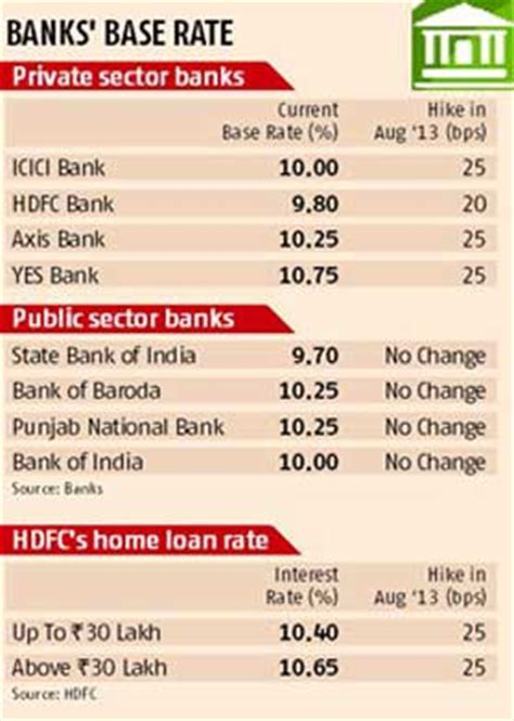house loan rates in india bank loans for houses in india cooking with the pros