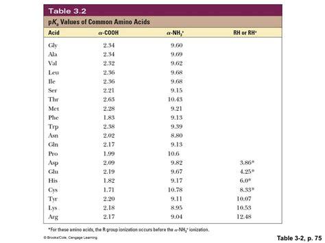 Pka Table by 20 Amino Acids Pka Values