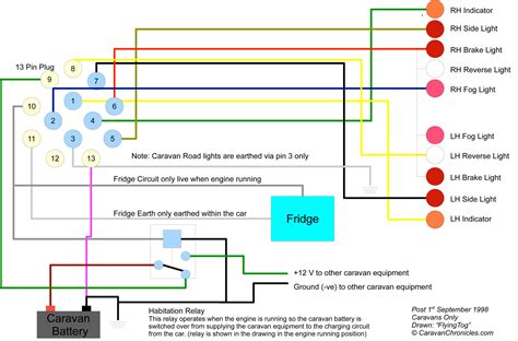 wiring diagram trailer electrics for 13 pin caravan