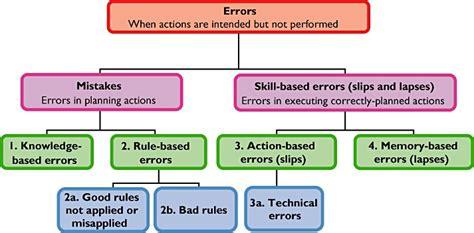 prevent medication errors preventing medication errors nursing education