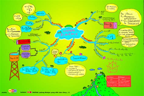 cara membuat mind mapping unik cara mudah membuat mind mapping mathematics e learning
